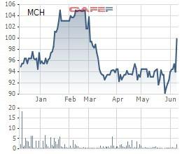 Masan Consumer (MCH) phát hành hơn 3 triệu cổ phiếu ESOP với giá 70.000 đồng/cp - Ảnh 1.