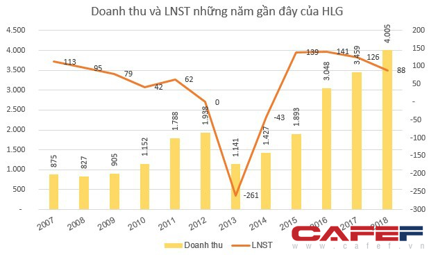 Nhà đầu tư chú ý: Cổ phiếu HLG sắp bị tạm ngừng giao dịch - Ảnh 1.
