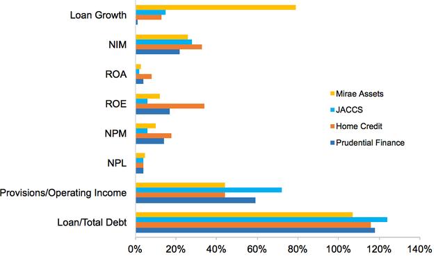 Toàn cảnh cạnh tranh khốc liệt của 16 công ty trên thị trường tín dụng tiêu dùng - Ảnh 4.