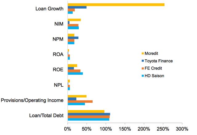 Toàn cảnh cạnh tranh khốc liệt của 16 công ty trên thị trường tín dụng tiêu dùng - Ảnh 3.