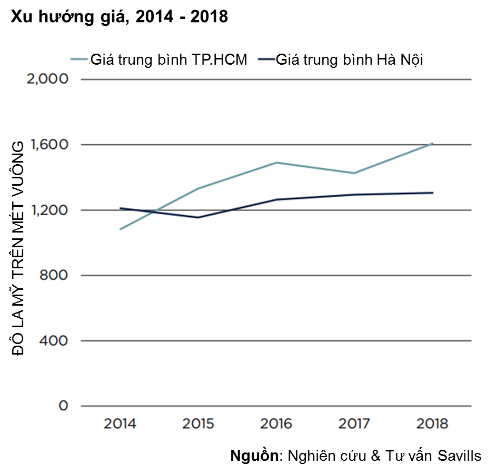 TPHCM: Giá căn hộ tăng trung bình 10% mỗi năm - Ảnh 1.