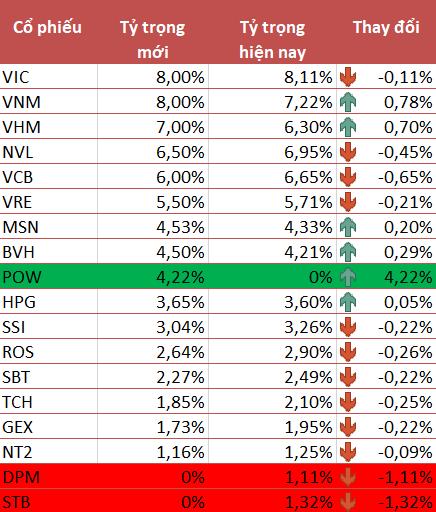 Sau FTSE Vietnam ETF, đến lượt VNM ETF thêm POW vào danh mục trong kỳ review quý 2/2019 - Ảnh 1.