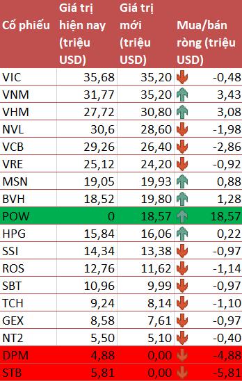 Sau FTSE Vietnam ETF, đến lượt VNM ETF thêm POW vào danh mục trong kỳ review quý 2/2019 - Ảnh 2.