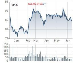 Masan Group (MSN) phát hành gần 6 triệu cổ phiếu ESOP giá 10.000 đồng/cp - Ảnh 1.