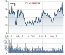 Cổ phiếu TTB vừa giảm, Chủ tịch Tập đoàn Tiến Bộ đã lập tức đăng ký mua 2,5 triệu cp - Ảnh 1.