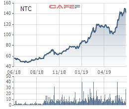 Kỳ vọng vào thị trường BĐS Khu công nghiệp và khu dân cư Uyên Hưng, cổ phiếu NTC tăng vọt trong nửa đầu năm 2019 - Ảnh 1.