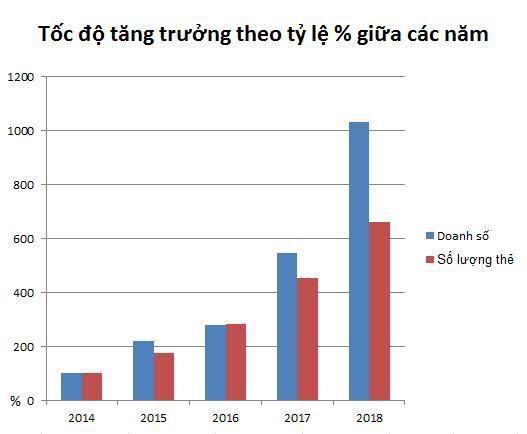 Số lượng thẻ tín dụng của TPBank đang ở vị trí nào trong hệ thống ngân hàng? - Ảnh 1.