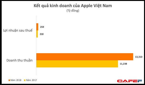 Lập công ty phân phối iPhone tại Việt Nam, Apple thu về hơn 500 triệu USD mỗi năm - Ảnh 1.