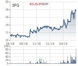 Vinachem muốn thoái vốn tại Phân bón Miền Nam (SFG) với mức giá gần gấp đôi thị giá - Ảnh 1.