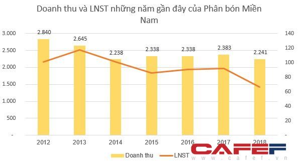 Vinachem muốn thoái vốn tại Phân bón Miền Nam (SFG) với mức giá gần gấp đôi thị giá - Ảnh 2.