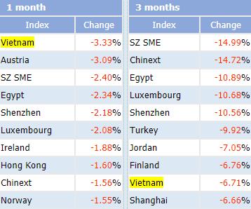 Trái với đà bứt phá ngoạn mục trên toàn Châu Á, chứng khoán Việt Nam chỉ tăng vỏn vẹn 0,6% trong phiên 19/6 - Ảnh 1.