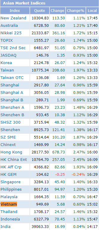 Trái với đà bứt phá ngoạn mục trên toàn Châu Á, chứng khoán Việt Nam chỉ tăng vỏn vẹn 0,6% trong phiên 19/6 - Ảnh 2.
