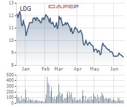 LDG chuyển nhượng cổ phần tại Du lịch Suối Mơ, kỳ vọng thu lãi không thấp hơn 110 tỷ đồng - Ảnh 1.