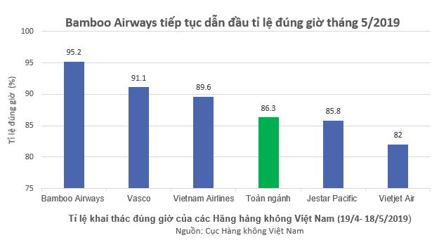 Hãng hàng không trẻ Bamboo Airways giật giải bay đúng giờ nhất Việt Nam 5 tháng liên tiếp - Ảnh 1.
