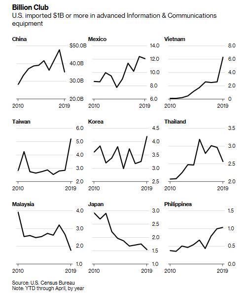Bloomberg: Việt Nam đua top xuất khẩu hàng điện tử sang Mỹ - Ảnh 1.
