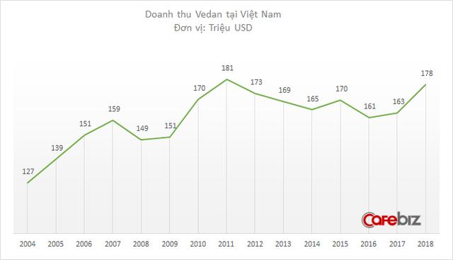 Sau hơn nửa thập kỷ liên tục sụt giảm vì cú ngã sông Thị Vải, doanh thu Vedan vừa tăng vọt trở lại - Ảnh 1.