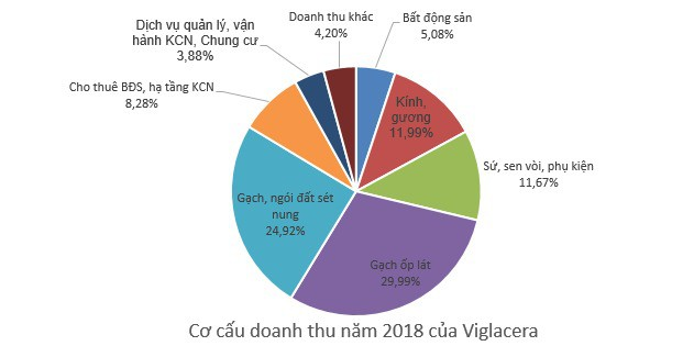 Viglacera (VGC): Kế hoạch lãi trước thuế 950 tỷ đồng; tiếp tục thực hiện lộ trình thoái vốn Nhà nước - Ảnh 1.