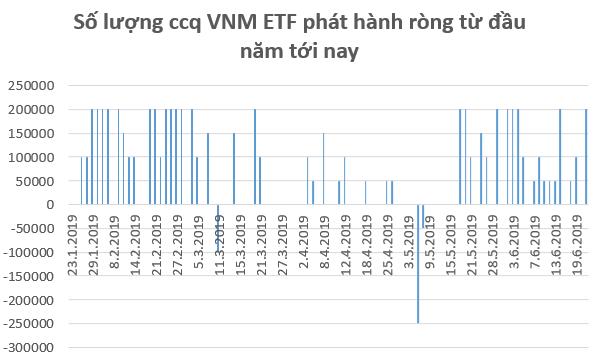 Kỳ vọng FED hạ lãi suất, dòng tiền tiếp tục đổ mạnh vào các quỹ ETFs trong tuần 17-21/6 - Ảnh 2.
