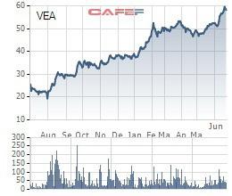 Cổ phiếu tăng gấp đôi sau 1 năm lên sàn, VEAM trình kế hoạch chuyển sang niêm yết trên HoSE - Ảnh 2.