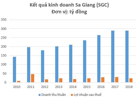 """SCIC đấu giá trọn lô cổ phần """"bánh phồng tôm"""" Sa Giang, dự kiến thu về tối thiểu gần 400 tỷ đồng - Ảnh 2."""