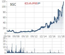 """SCIC đấu giá trọn lô cổ phần """"bánh phồng tôm"""" Sa Giang, dự kiến thu về tối thiểu gần 400 tỷ đồng - Ảnh 1."""