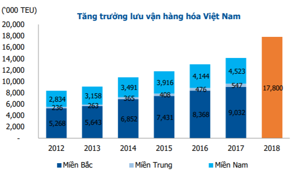 Ngành Cảng biển giàu tiềm năng tăng trưởng, lựa chọn cổ phiếu nào cho danh mục đầu tư? - Ảnh 1.