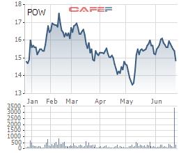 Nhóm quỹ Dragon Capital bán ra gần 3,8 triệu cổ phiếu POW trong tuần cơ cấu danh mục ETFs - Ảnh 1.