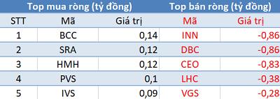 Phiên 25/6: Khối ngoại tiếp tục bán ròng, VN-Index lùi về mốc 960 điểm - Ảnh 2.