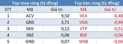 Phiên 25/6: Khối ngoại tiếp tục bán ròng, VN-Index lùi về mốc 960 điểm - Ảnh 3.