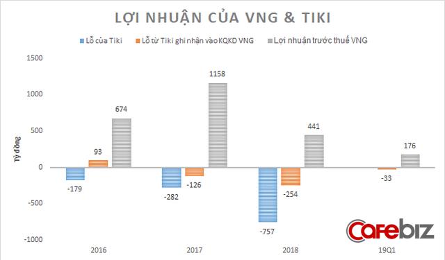 Đầu tư hàng ngàn tỉ đồng, các công ty Shark Dzung rót vốn đang có mức lỗ khổng lồ trong những năm qua - Ảnh 1.