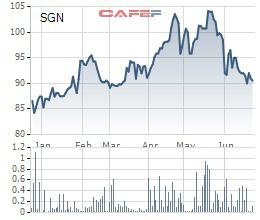 SGN giảm sâu, Impcorp vẫn quyết bán bớt hơn 1,7 triệu cổ phần tại Saigon Ground Services - Ảnh 1.