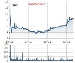 Chủ tịch Đông Á Hotel vừa bán bớt 3 triệu cổ phiếu DAH - Ảnh 1.