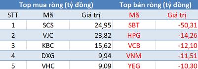 Thị trường giảm sâu, khối ngoại tiếp tục mua ròng trong phiên 27/6 - Ảnh 1.