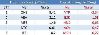 Thị trường giảm sâu, khối ngoại tiếp tục mua ròng trong phiên 27/6 - Ảnh 3.
