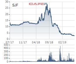 SJF: Cổ phiếu bốc hơi 90% giá trị xuống còn 3.000 đồng do nhiều cổ đông bị bán giải chấp? - Ảnh 1.