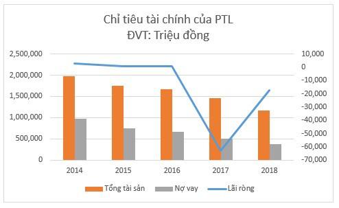 ĐHĐCĐ Petroland (PTL): Cổ đông bức xúc trước việc chuyển nhượng đất giá rẻ cho Đất Xanh, chưa có chỉ tiêu lợi nhuận - Ảnh 3.