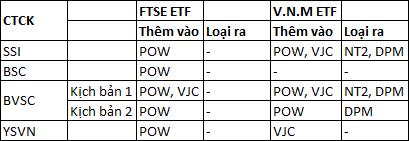 BVSC: VJC có thể được thêm vào danh mục của hai quỹ ETF - Ảnh 5.