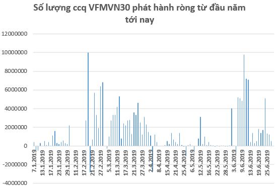 Kỳ vọng FED hạ lãi suất, các quỹ ETFs giải ngân 75 triệu USD vào thị trường Việt Nam trong tháng 6 - Ảnh 2.