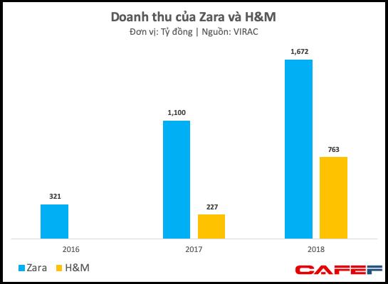Đánh trúng tâm lý thích thời trang ngoại giá bình dân của người Việt, Zara và H&M tăng trưởng phi mã, thu về 2.500 tỷ đồng chỉ trong năm 2018 - Ảnh 1.