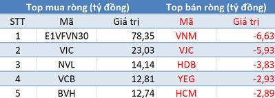 Phiên 4/6: Khối ngoại tiếp tục mua ròng gần 200 tỷ đồng, tập trung gom E1VFVN30 - Ảnh 1.