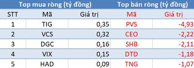 Phiên 4/6: Khối ngoại tiếp tục mua ròng gần 200 tỷ đồng, tập trung gom E1VFVN30 - Ảnh 2.