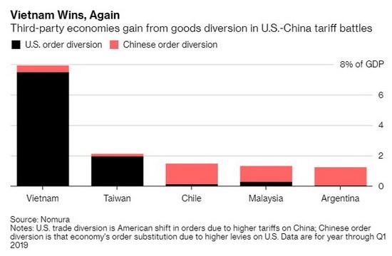 Bloomberg: Việt Nam đứng đầu nhóm nền kinh tế hưởng lợi nhiều nhất từ căng thẳng thương mại Mỹ – Trung Quốc - Ảnh 1.
