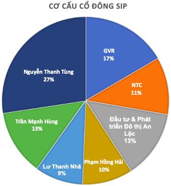 Saigon VRG quản lý quỹ đất khu công nghiệp hơn 3.700ha, chào sàn Upcom giá 17.200 đồng - Ảnh 1.