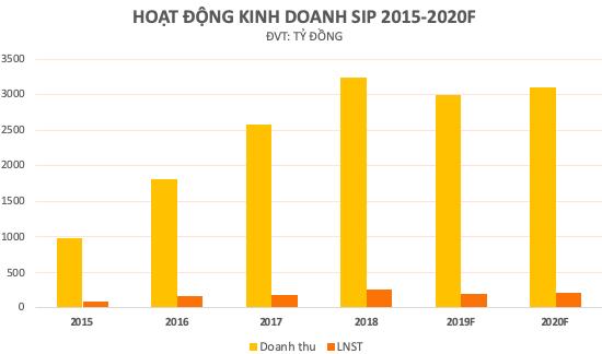 Saigon VRG quản lý quỹ đất khu công nghiệp hơn 3.700ha, chào sàn Upcom giá 17.200 đồng - Ảnh 3.