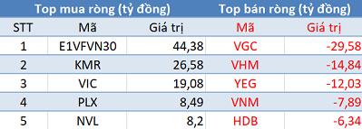 Phiên 5/6: Khối ngoại tiếp tục mua ròng, tập trung gom E1VFVN30 - Ảnh 1.
