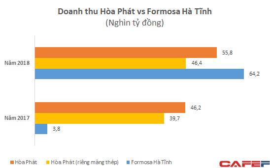 Mới đi vào hoạt động, Formosa Hà Tĩnh lỗ lớn nhưng doanh thu đã vượt xa Hòa Phát với gần 3 tỷ USD - Ảnh 3.