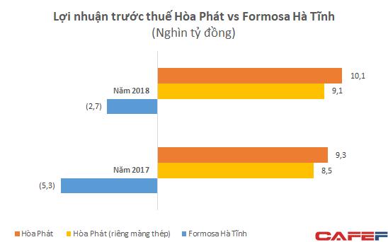 Mới đi vào hoạt động, Formosa Hà Tĩnh lỗ lớn nhưng doanh thu đã vượt xa Hòa Phát với gần 3 tỷ USD - Ảnh 4.
