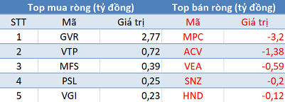 """Phiên 7/6: Khối ngoại tiếp tục mua ròng, tập trung """"gom"""" gần 140 tỷ đồng E1VFVN30 - Ảnh 3."""