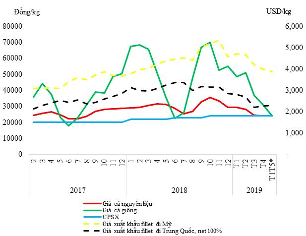 Sau giai đoạn thăng hoa với cổ phiếu tăng gấp 3 năm 2018, thủy sản Nam Việt (ANV) đang đau đầu bởi tỷ giá, thị trường cá tra đảo chiều mạnh - Ảnh 3.