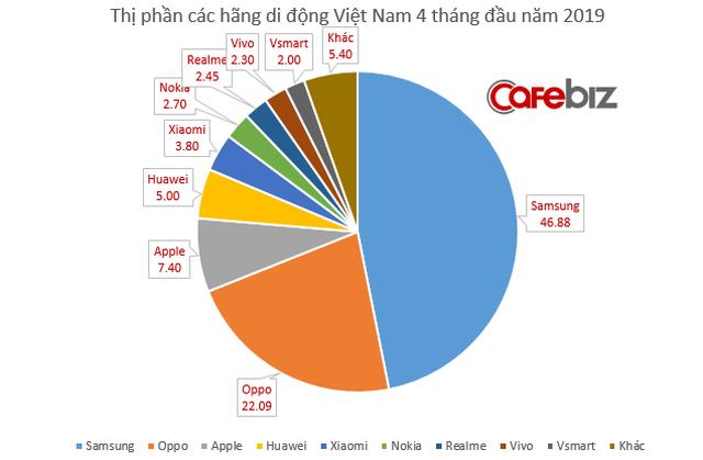 Thị phần VSmart của Vingroup đã đuổi kịp Mobiistar chỉ sau 6 tháng ra mắt, lên kế hoạch vươn ra các thị trường khu vực trong năm nay - Ảnh 1.